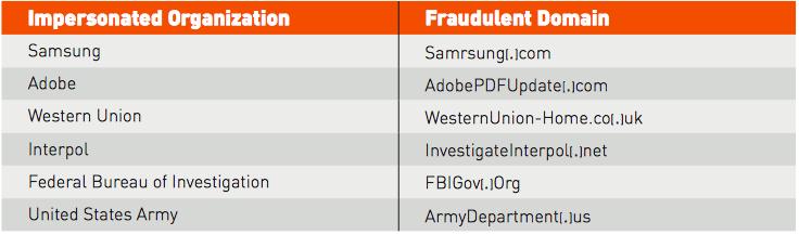 nigeria-scam-domain-names
