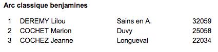 Championnat régional HDF beursault