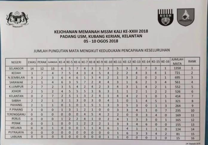 Pungutan Mata Keseluruhan bagi Kejohanan Memanah MSSM 2018