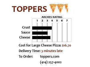 toppers-pizza-chart