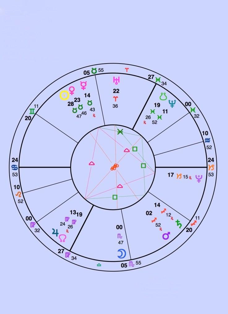 Solar Return (2016-17) Happy Birthday Ms D – ARCHETYPAL ASSETS