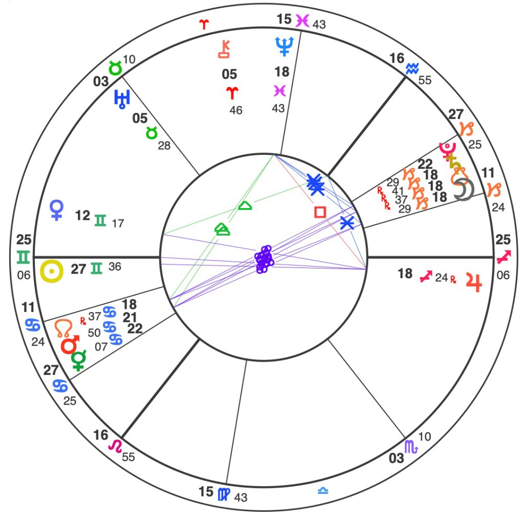 Astrology – ARCHETYPAL ASSETS
