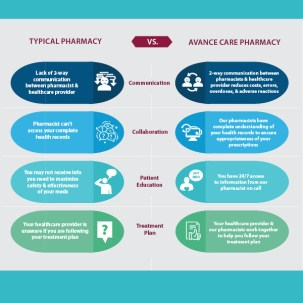 Avance Pharmacy Infographic