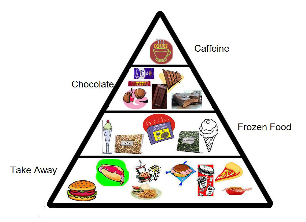 Food Pyramid For Gen X Gen Y Rchies Archive