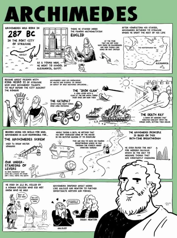 The Story of Archimedes