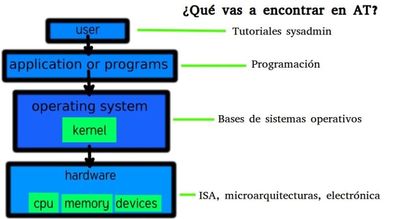 diagrama arquitectura ordenador