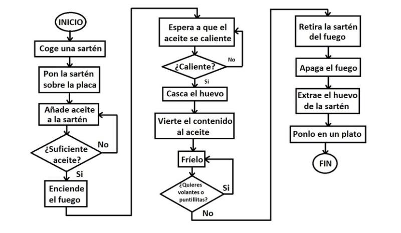 Diagrama de flujo del algoritmo para la receta del huevo frito