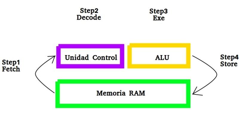 CPU ciclos