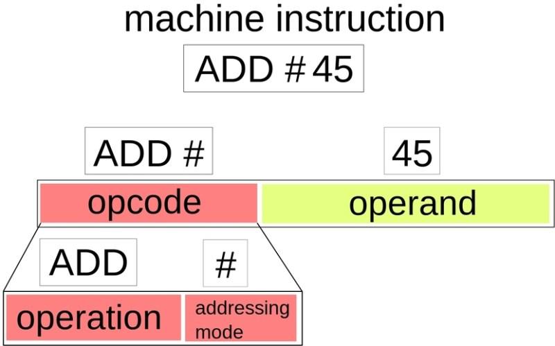 Diagrama de una Instruccion