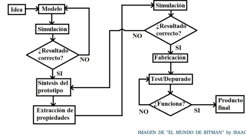 diagrama de flujo de un diseño de CI