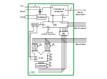 Esquema CPU simple