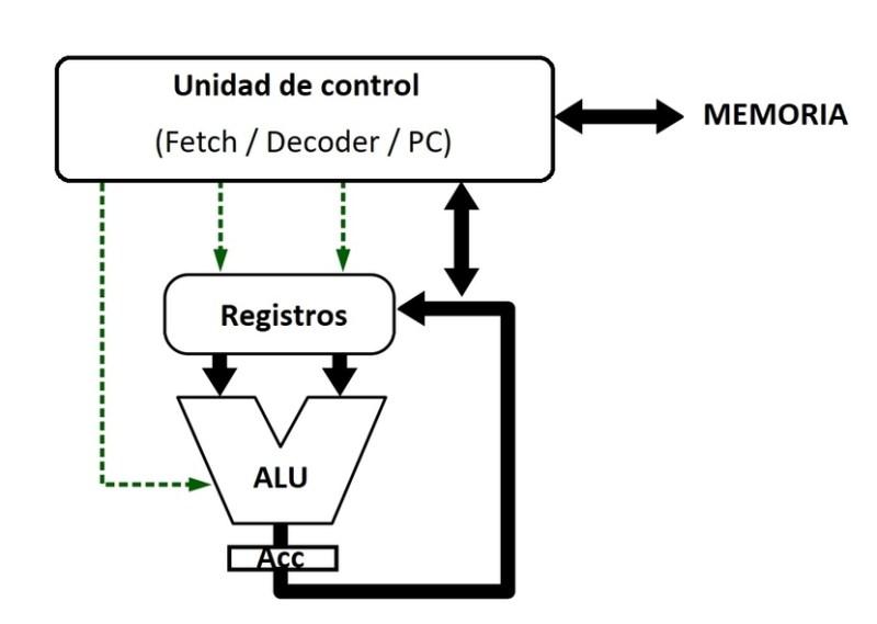 microarquitectura simple