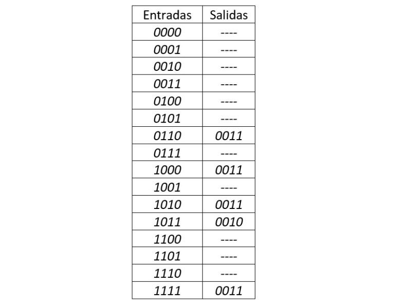 tabla de verdad