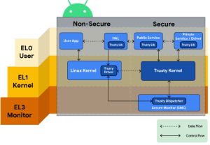 Android Trust ZOne