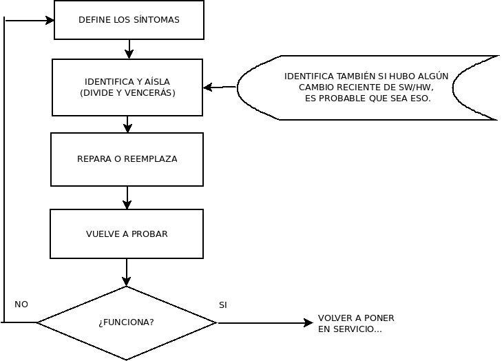 diagrama 1, reparación del pc