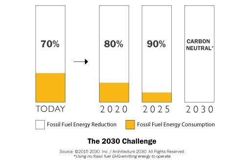 Architecture 2030 challenge