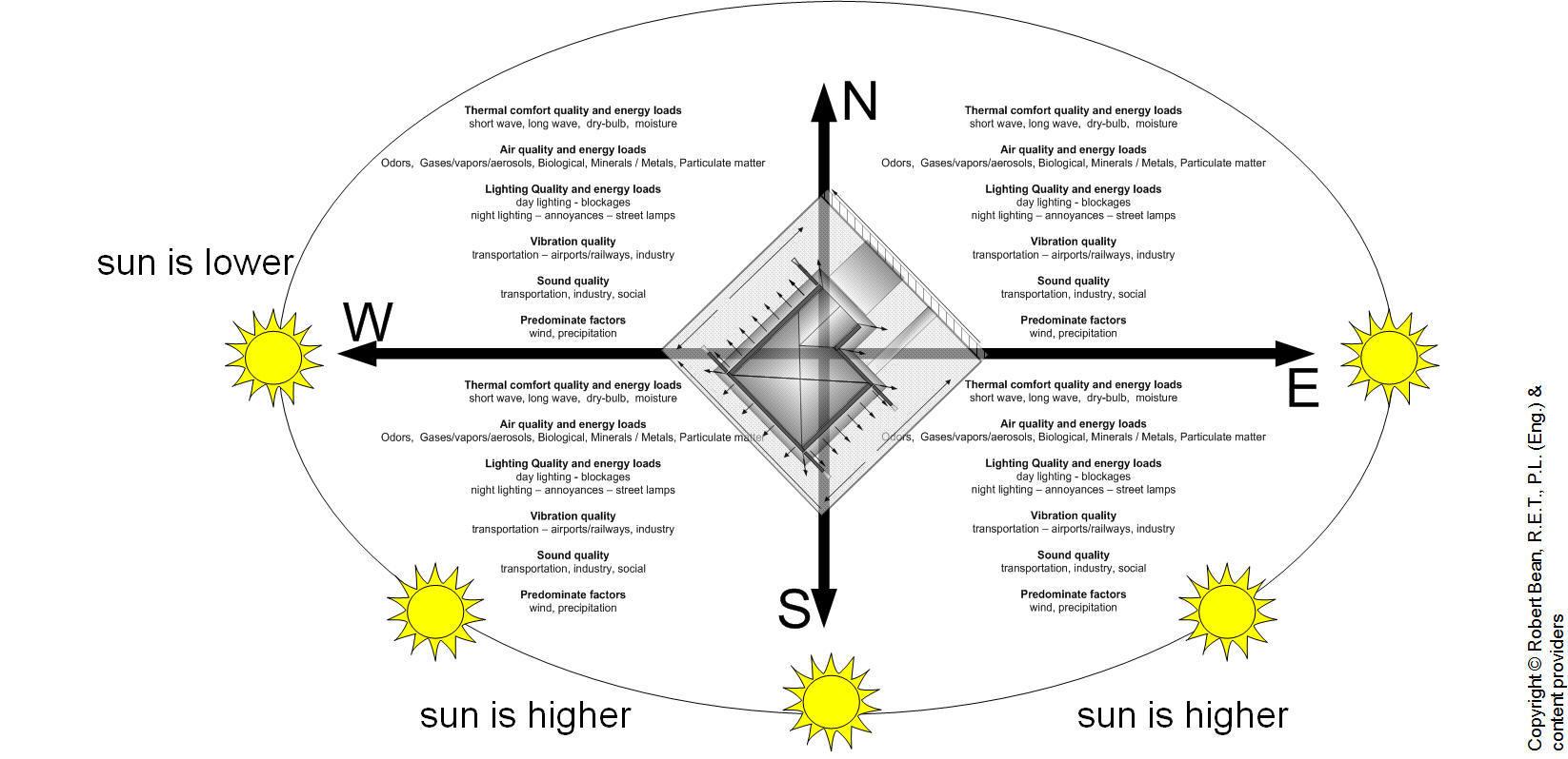 Scientific Vastu Principle