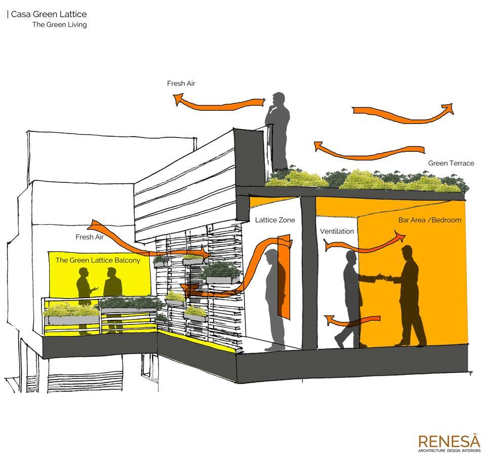 Casa Green Lattice, at New Delhi by RENESA ARCHITECTURE STUDIO 4