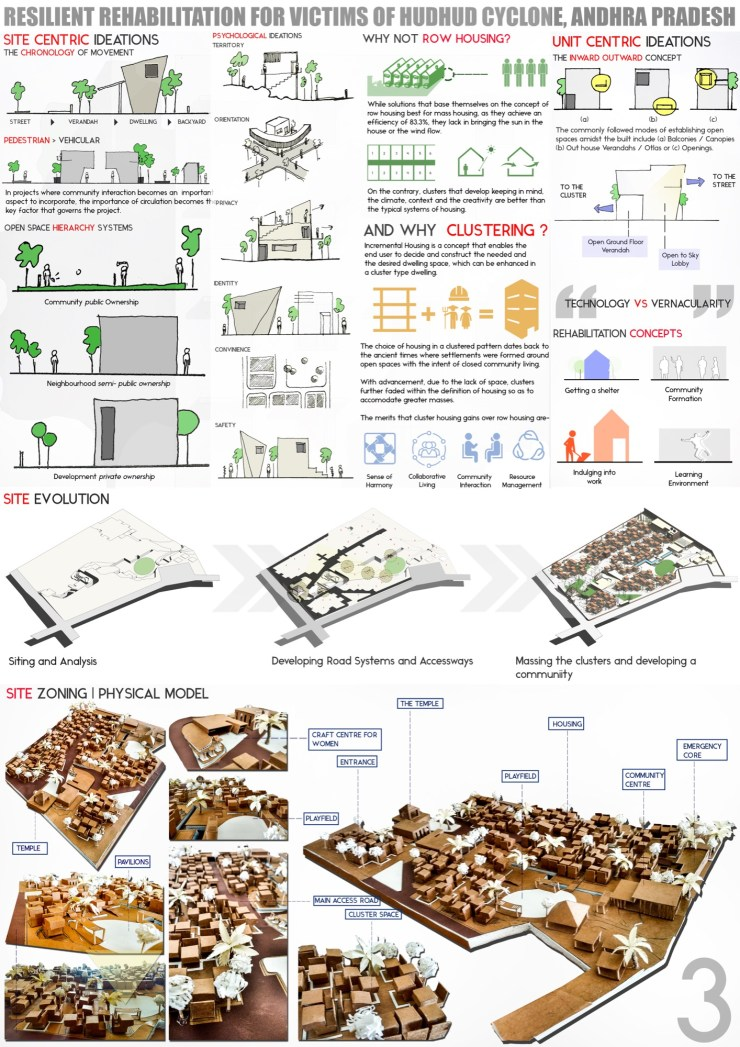 B.Arch Thesis: RESILIENT REHABILITATION FOR VICTIMS OF HUDHUD CYCLONE, ANDHRA PRADESH, by Sanand Telang 9