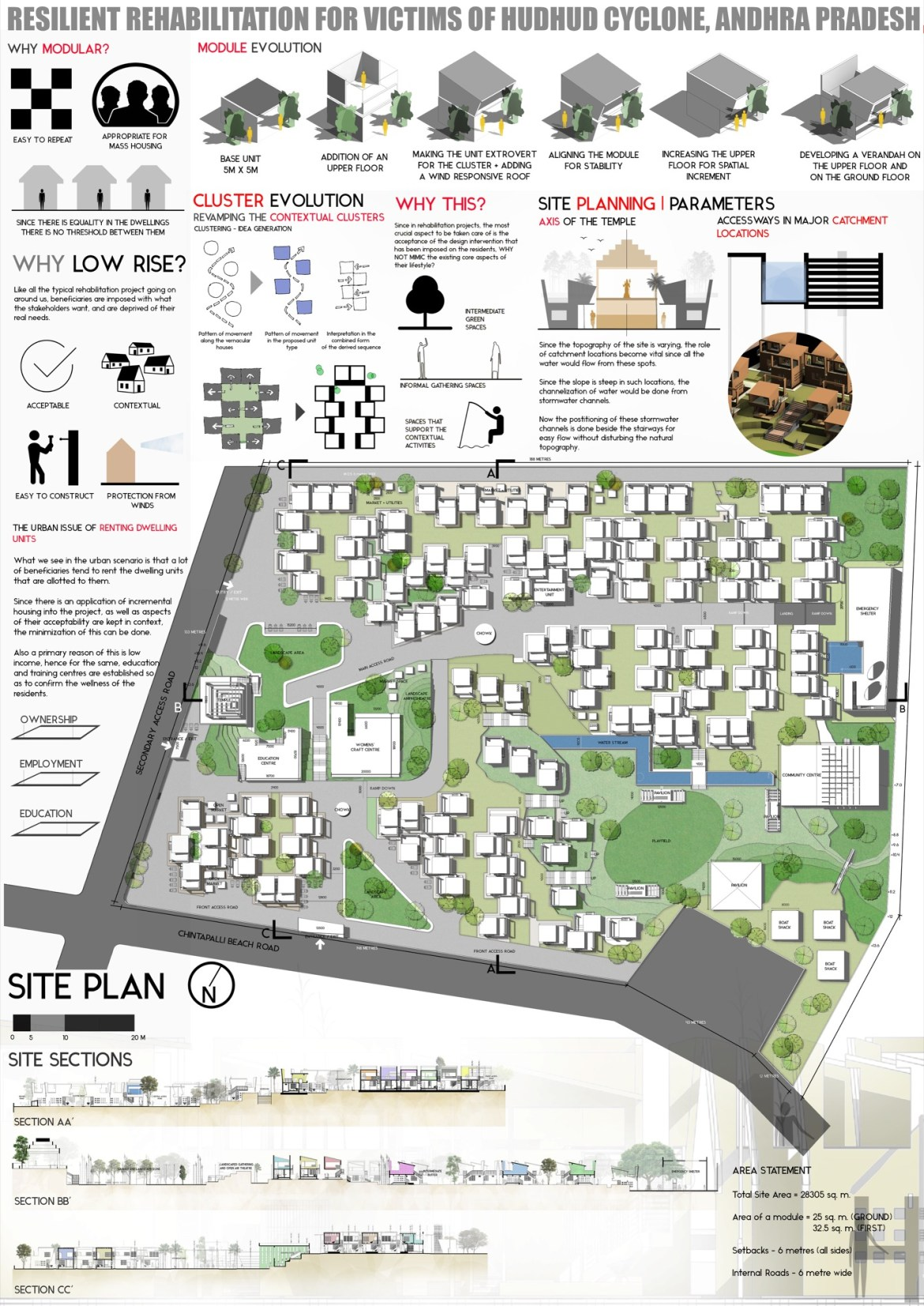 B.Arch Thesis: RESILIENT REHABILITATION FOR VICTIMS OF HUDHUD CYCLONE, ANDHRA PRADESH, by Sanand Telang 5