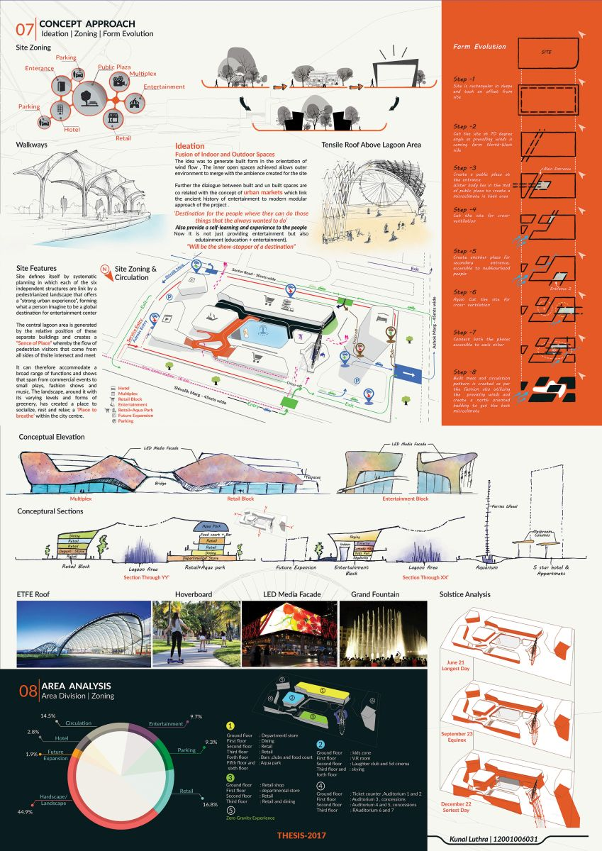 B.Arch Thesis : URBAN ENTERTAINMENT CENTRE, at Noida by KUNAL LUTHRA 66