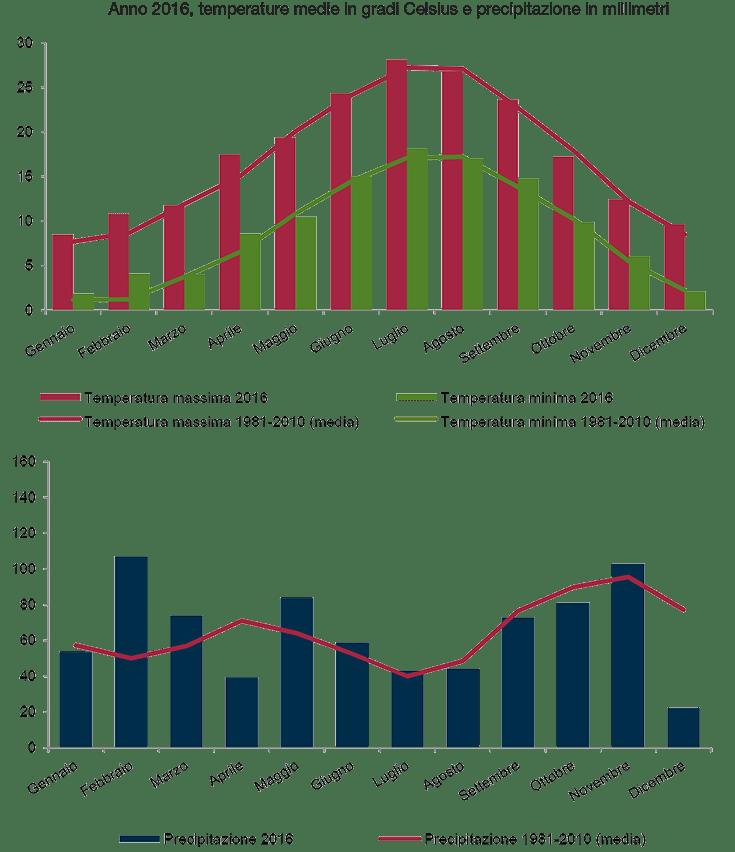Rapporto Istat Precipitazioni e Temperature