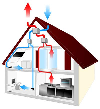 Ventilazione meccanica controllata o vmc con recupero di calore