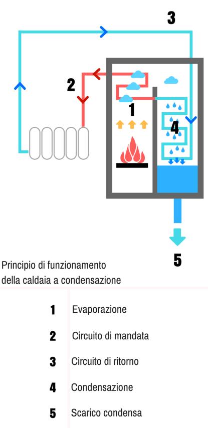 Schema funzionamento della caldaia a condensazione