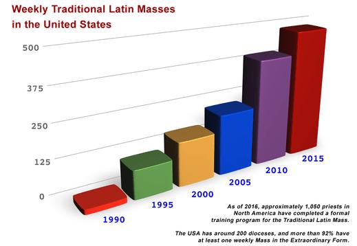 875 Traditional Latin Masses United States 2016