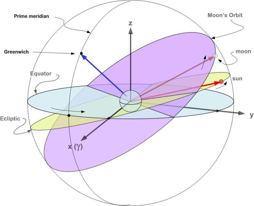 Image result for moon orbit plane