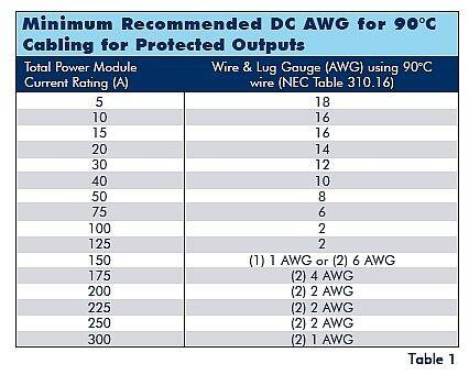 American wire gauge ampacity table microfinanceindia selecting the right size and type of output wires keyboard keysfo Images