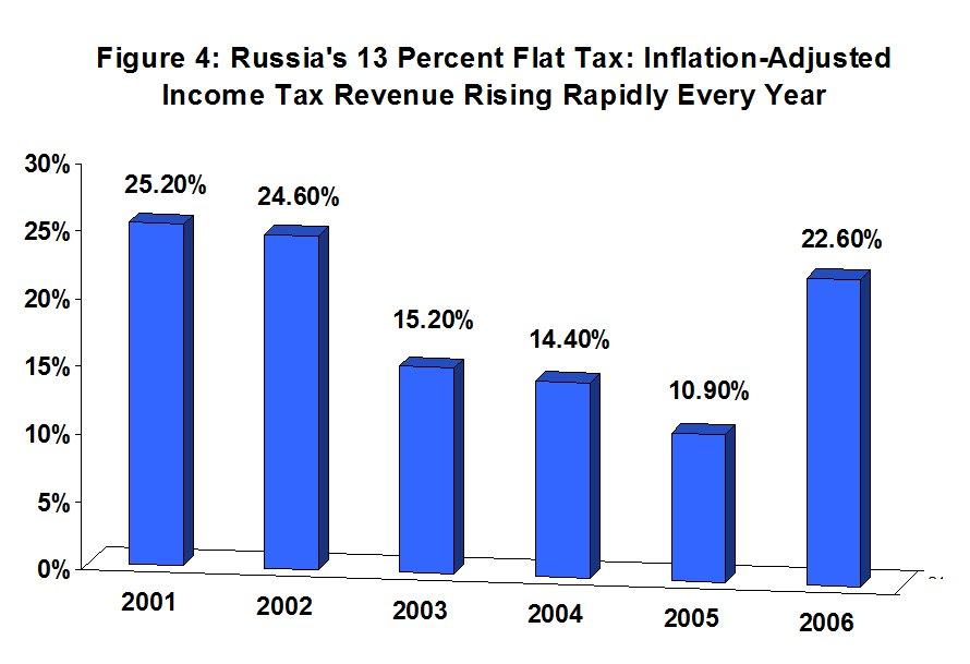 Flat tax term paper