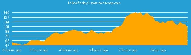 FollowFriday Usage Graph
