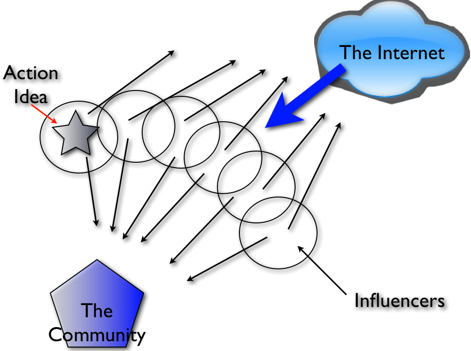 How Influence Works in a Community