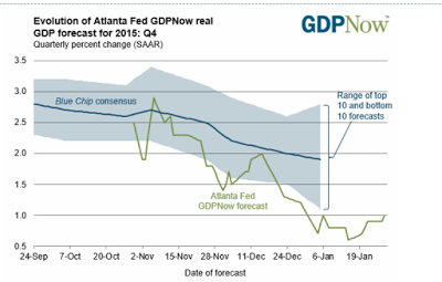GDP Now 2016-01-29