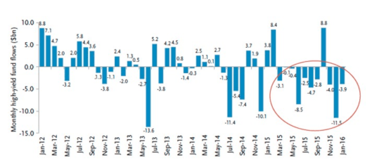 Junk Outflows