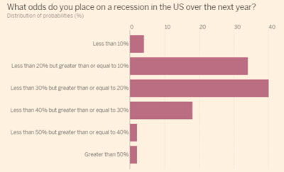 Recession Odds