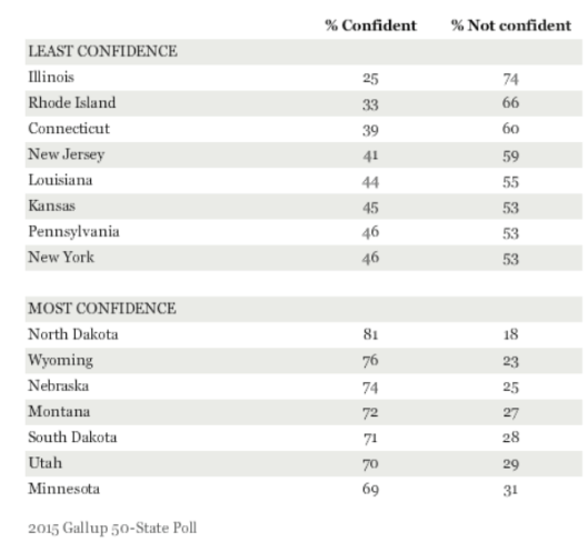 state confidence