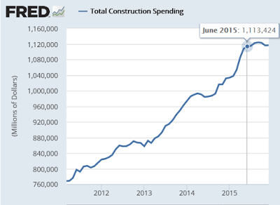 Total Construction Spending 2016-02B