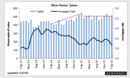 New Home Sales 2016-03-23