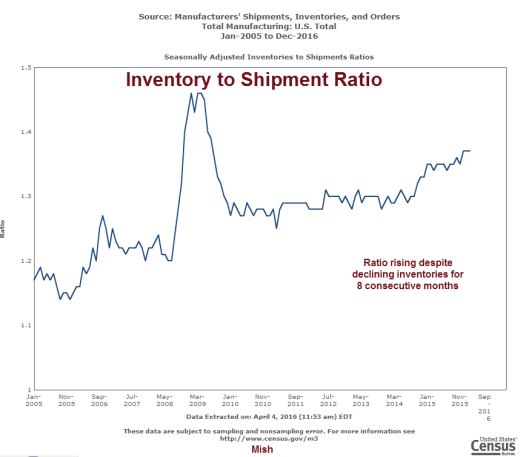 inventory to shipments level - 2016-04-04