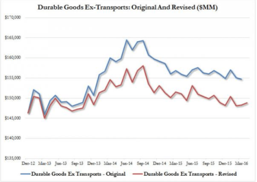 Durable Goods 2016-05-26A