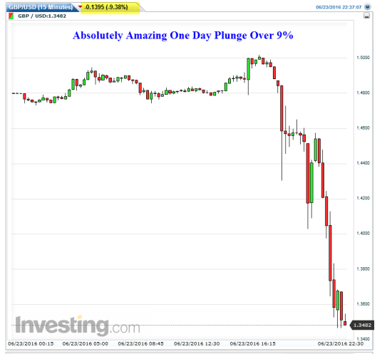 British Pound Brexit