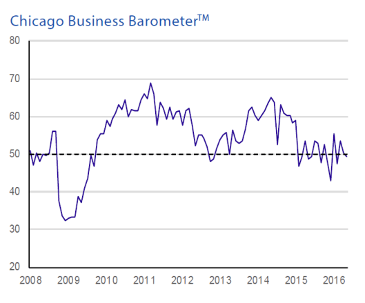Chicago PMI 2016-06-01