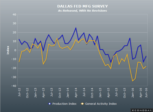 Dallas Fed 2016-06-27