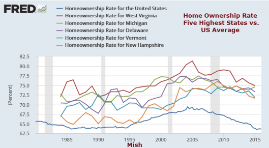 Home Ownership Highest