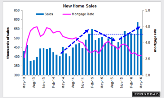 New Home Sales 2016-06