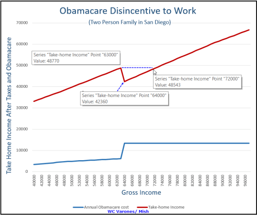 Obamacare Disincentive to Work