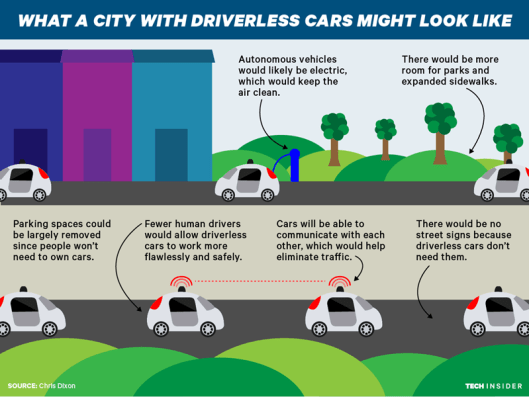 Driverless Car City