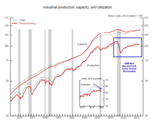 Industrial production 2016-07-15A